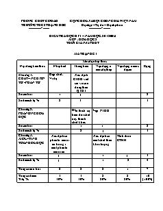 Kiểm tra học kỳ I môn: Hóa học 8 - Trường THCS Thạnh Đức